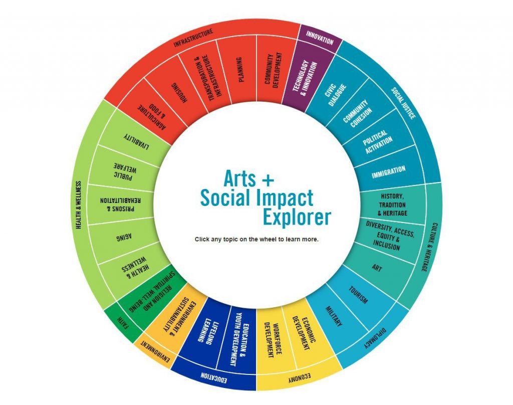 Social Impact Explorer wheel